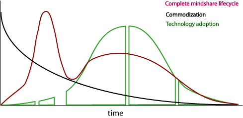 Overlay of 3 types of prognostication curves